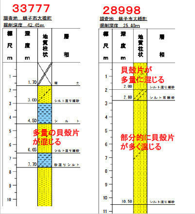 ボーリング柱状図33777~28998