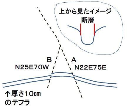 断層1_正面の様子_図解Ed