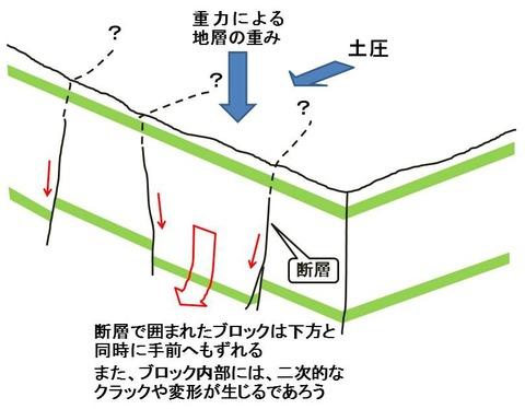 断層のでき方2Ed2
