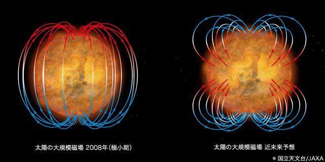 太陽地場4極構造