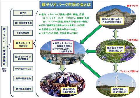 銚子ジオパーク市民の会とは12
