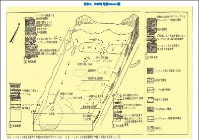 PDF犬吠埼堆積Model図