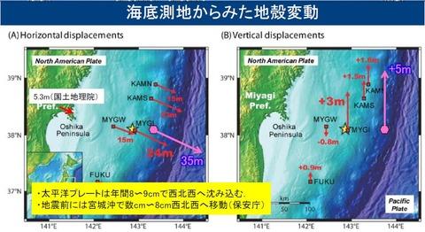海底測地で地殻変動
