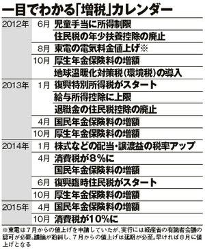 増税カレンダー(拡大表示)