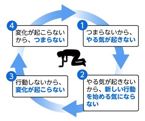 人生の悪循環(拡大表示)