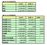 2007年投資結果