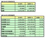 2004年投資成績