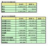2006年投資結果