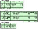 2003年中国株投資成績