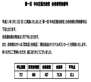第一回中央区観光検定合格社受験番号