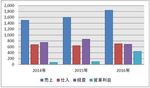 中業企業の管理部門グラフ