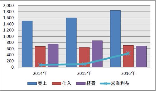 中業企業の管理部門複合グラフ