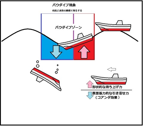 バウダイブ現象 (2.1)