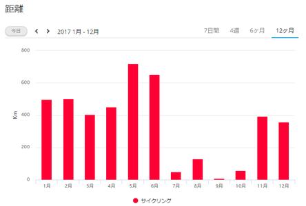 2017走行距離