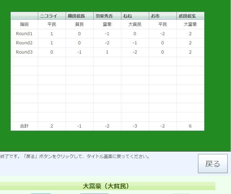 ニコライ・タカシのリネ2記録