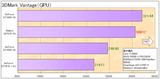 GeForceGTX680(3DMarkVantage)