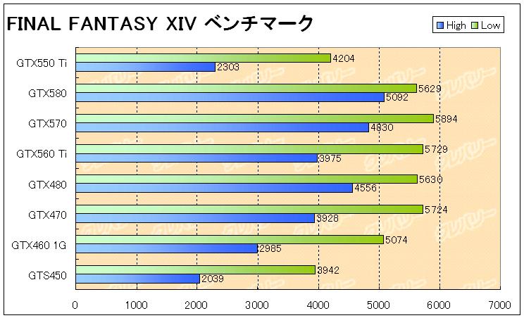 FF14ベンチもやはり順当になってる状態です。 解像度を落としてのプレイでしたら可能でしょうが、バリバリゲームをするのであれば、 GTX460、GTX560を選ぶのが良いかと