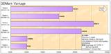 RadeonHD7800_benchmark(3DMarkVantage)
