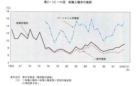 平成15年版 労働経済の分析_1312107280933