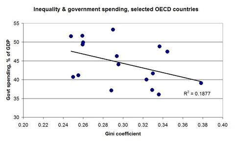 inequalityvsspending
