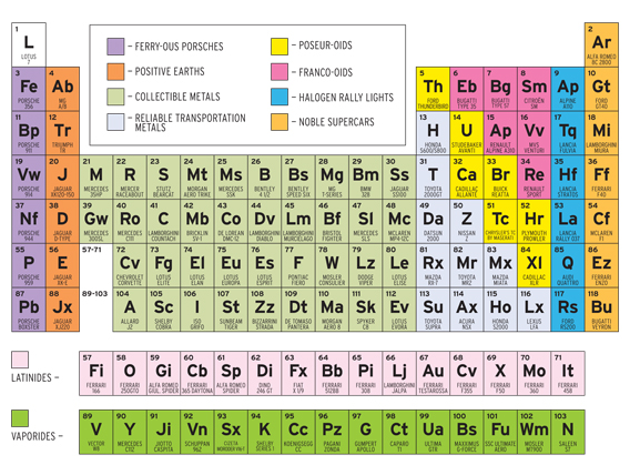 元素周期表. The Periodic Table