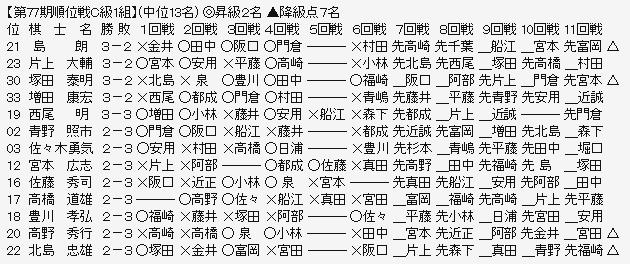 順位戦C1-2