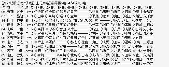 順位戦C1-1