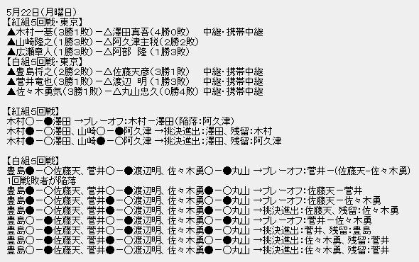 王位戦挑戦者決定リーグ2