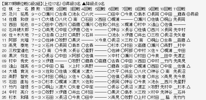 順位戦C2-1