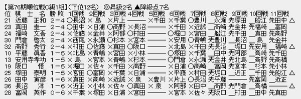 順位戦C1-3