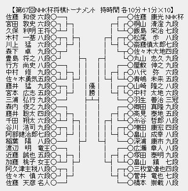 NHK杯67