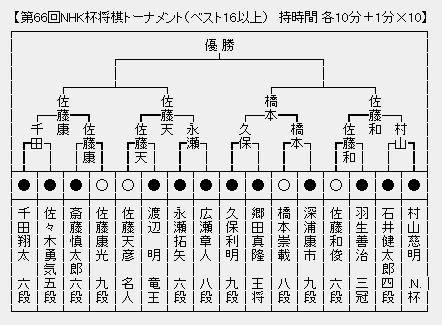NHK杯トーナメント