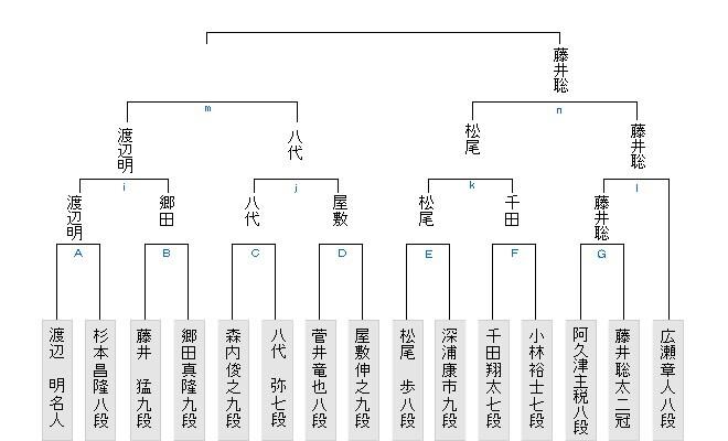 将棋 順位 戦 速報 5ch