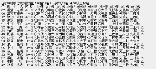 順位戦C2-2