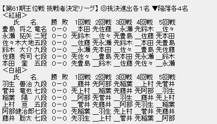 王位戦挑戦者決定リーグ