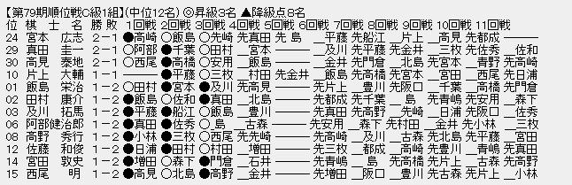 順位戦C1-中