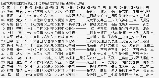 順位戦C2-3