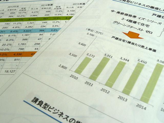 戸建住宅単価上昇グラフ