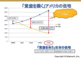 日米住宅資産価値比較