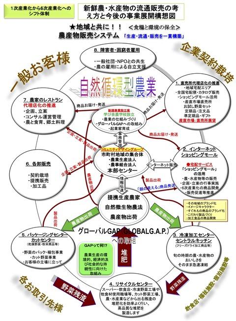 ②-1生産者の会・農業流通革命基本構成-4のコピー