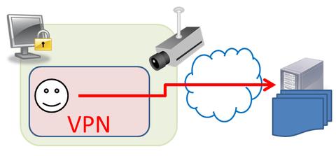 vpn_using_way2