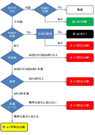 START法フローチャート(Wiki.)