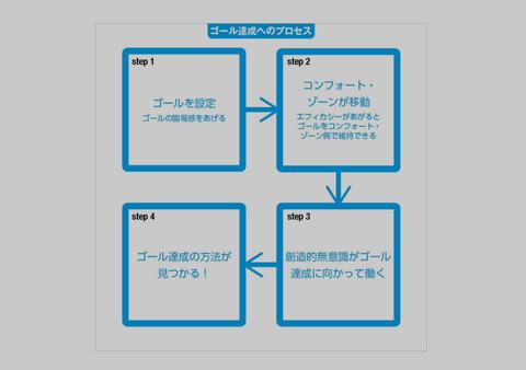 ゴール達成へのプロセス(ビジネスで圧勝できる脳科学)