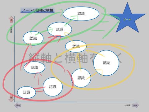 コンセプチュアル・フロー(ゴールと認識)4P