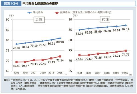 図表1-2-6 平均寿命と健康寿命の推移