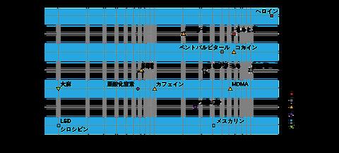 オピオイド-3(Wiki)