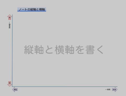 コンセプチュアル・フロー(縦軸と横軸)