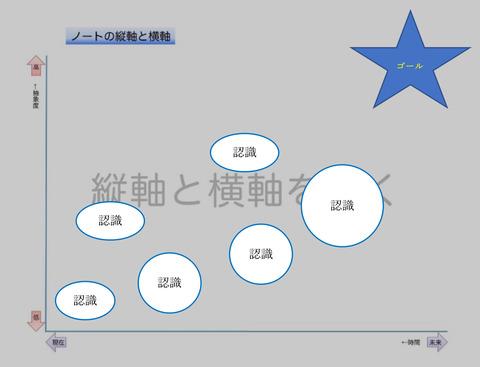 コンセプチュアル・フロー(ゴールと認識)2P