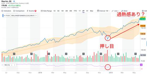 ビザ株式チャート