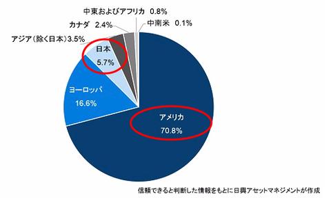 日米ETFの差